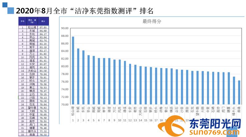 8月'洁净东莞指数测评'排名.jpg