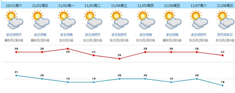 """双台风来了!其中一个将加强为今年""""风王""""!来东莞吗?"""